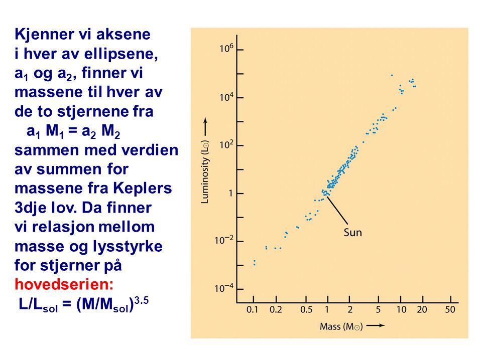 Kjenner vi aksene i hver av ellipsene, a1 og a2, finner vi