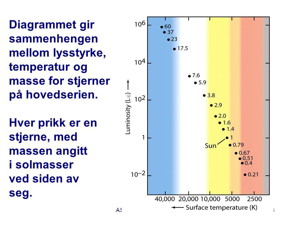 Diagrammet gir sammenhengen mellom lysstyrke, temperatur og