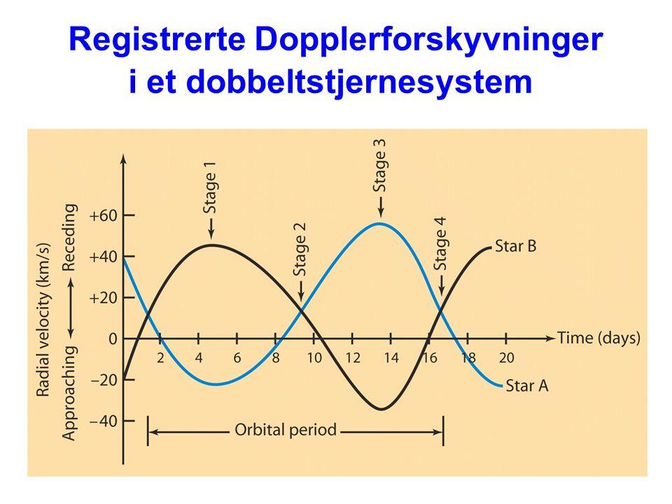 Registrerte Dopplerforskyvninger i et dobbeltstjernesystem