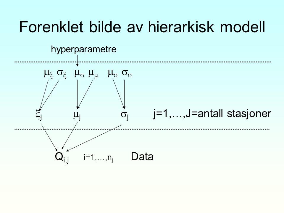 Forenklet bilde av hierarkisk modell