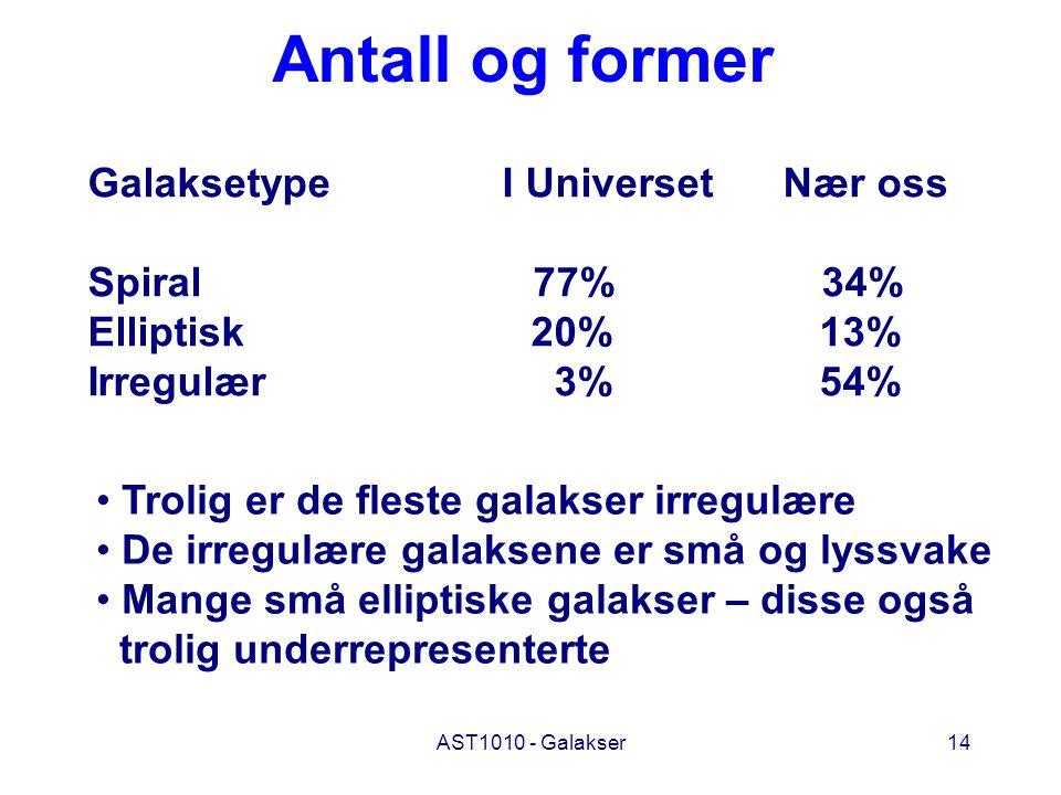 Antall og former Galaksetype I Universet Nær oss Spiral 77% 34%