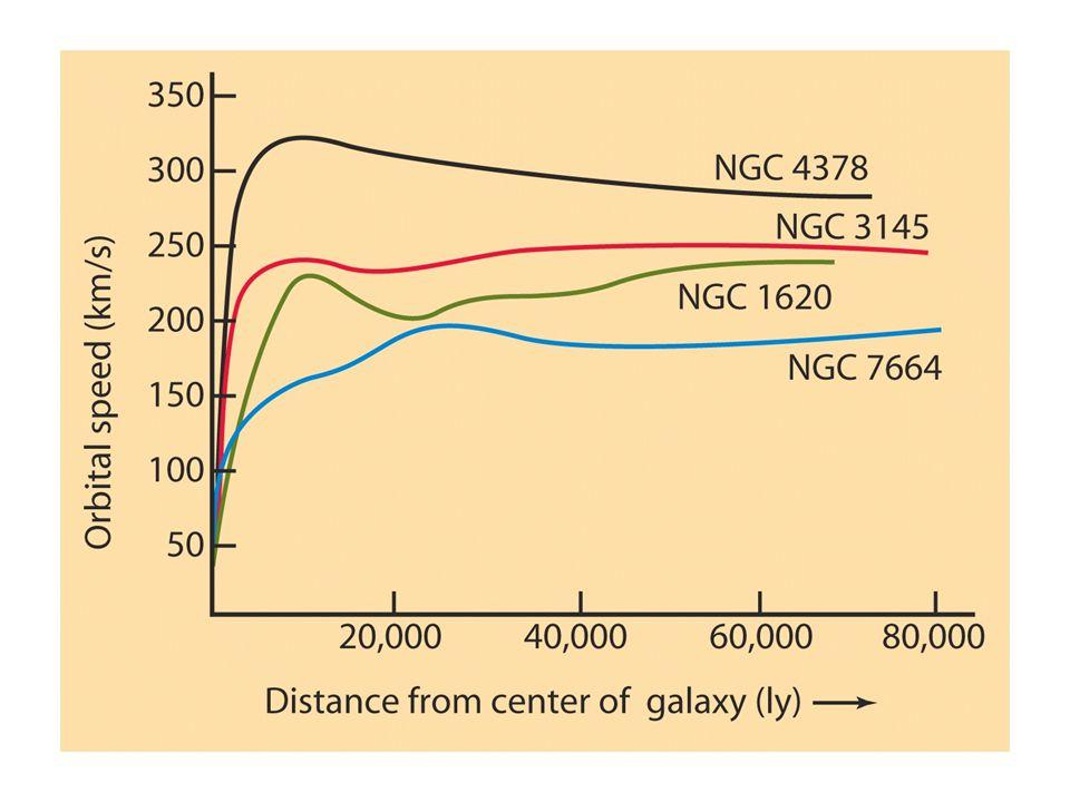 Her vises rotasjonskurver for en del galakser
