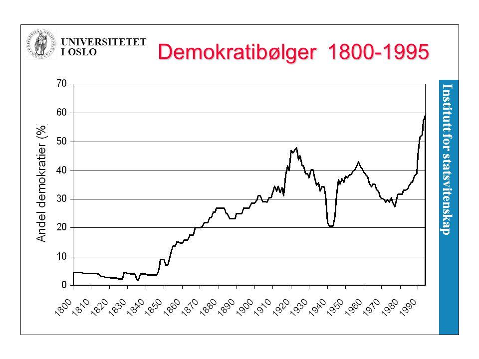 Demokratibølger 1800-1995