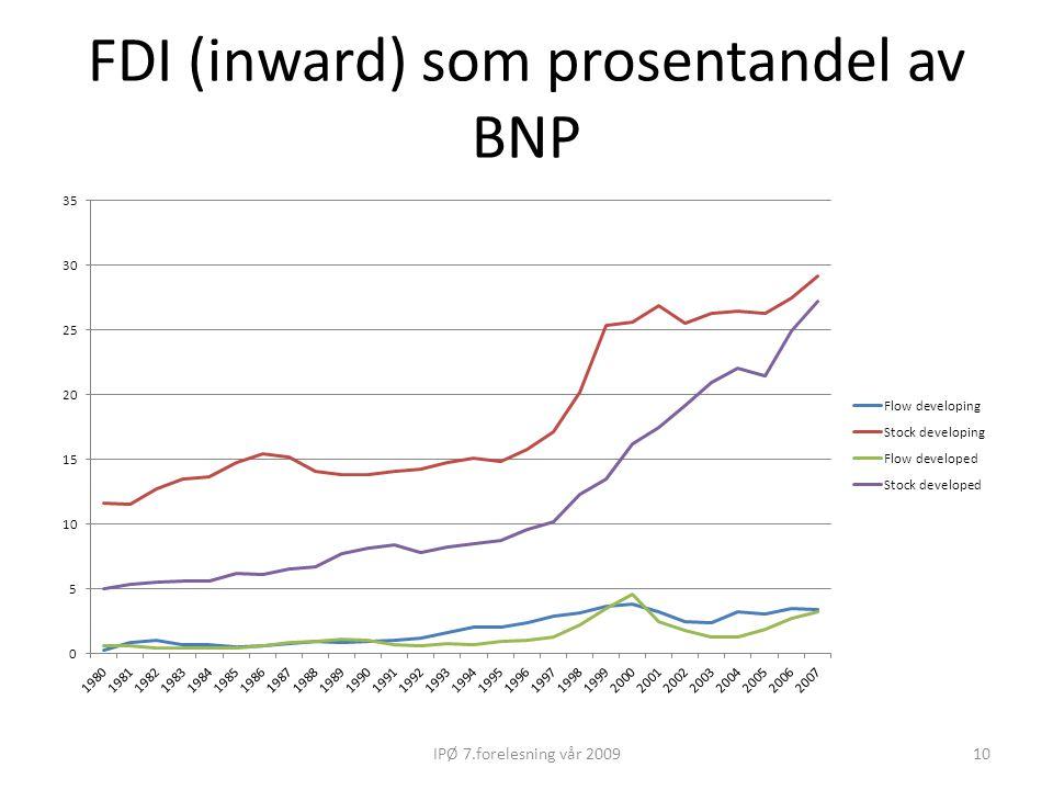 FDI (inward) som prosentandel av BNP