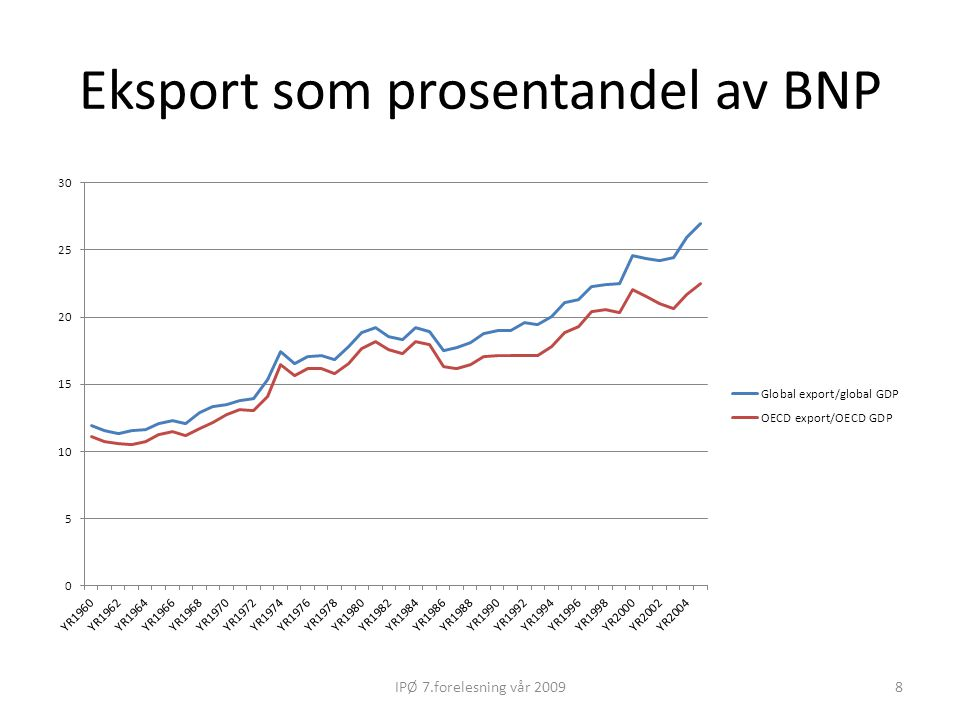 Eksport som prosentandel av BNP