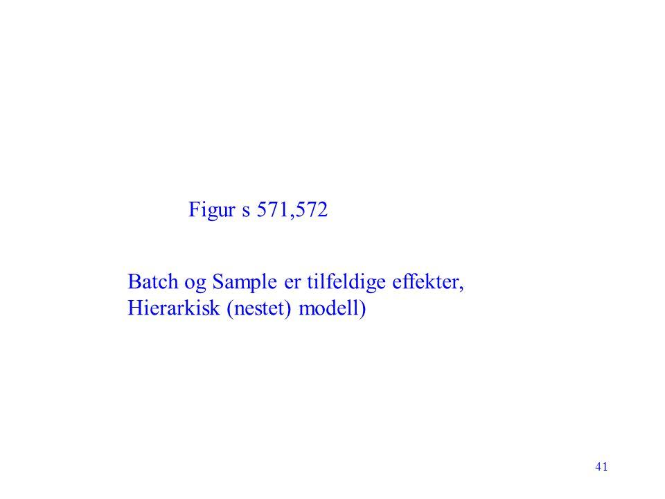 Figur s 571,572 Batch og Sample er tilfeldige effekter, Hierarkisk (nestet) modell)