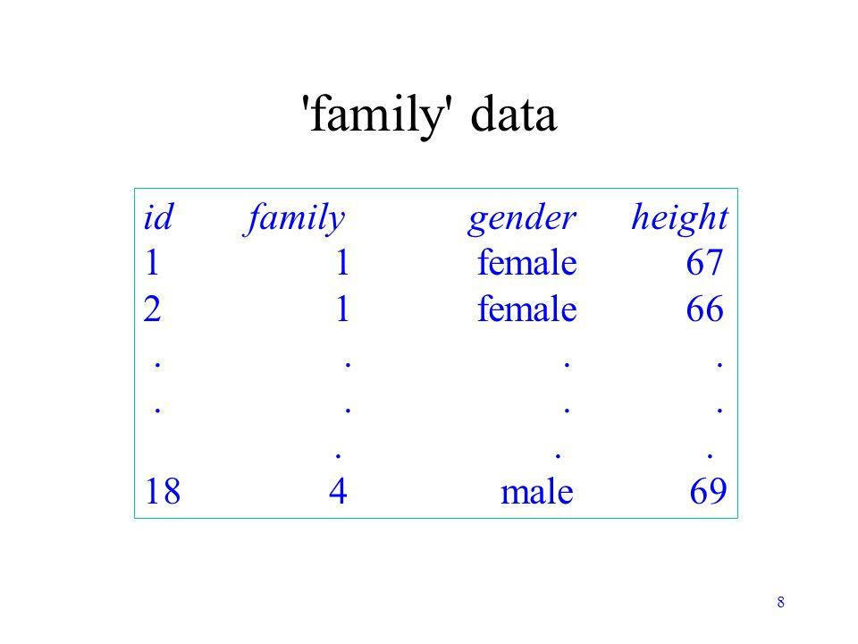 family data id family gender height 1 1 female 67 2 1 female 66