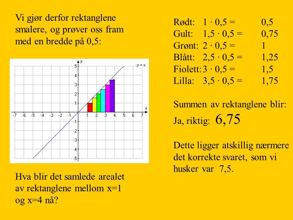 Vi gjør derfor rektanglene smalere, og prøver oss fram med en bredde på 0,5: