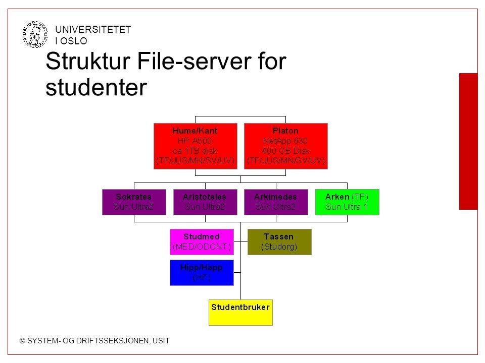 Struktur File-server for studenter