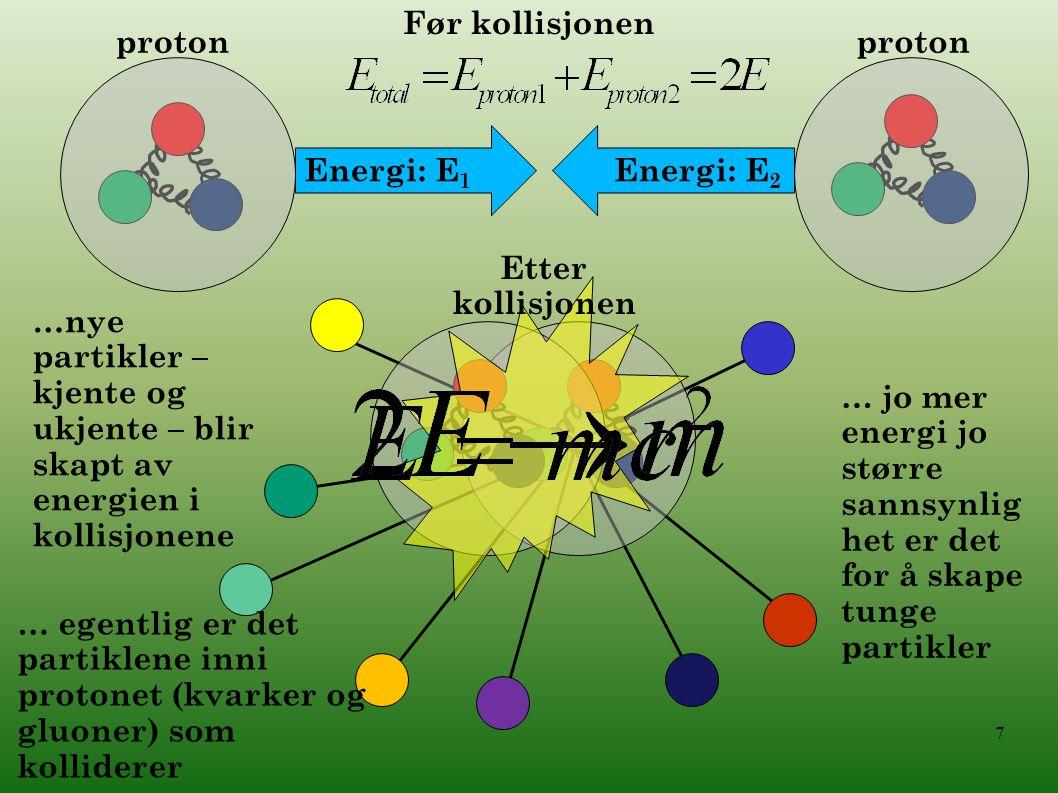 Før kollisjonen proton. proton. Energi: E1. Energi: E2. Etter kollisjonen.