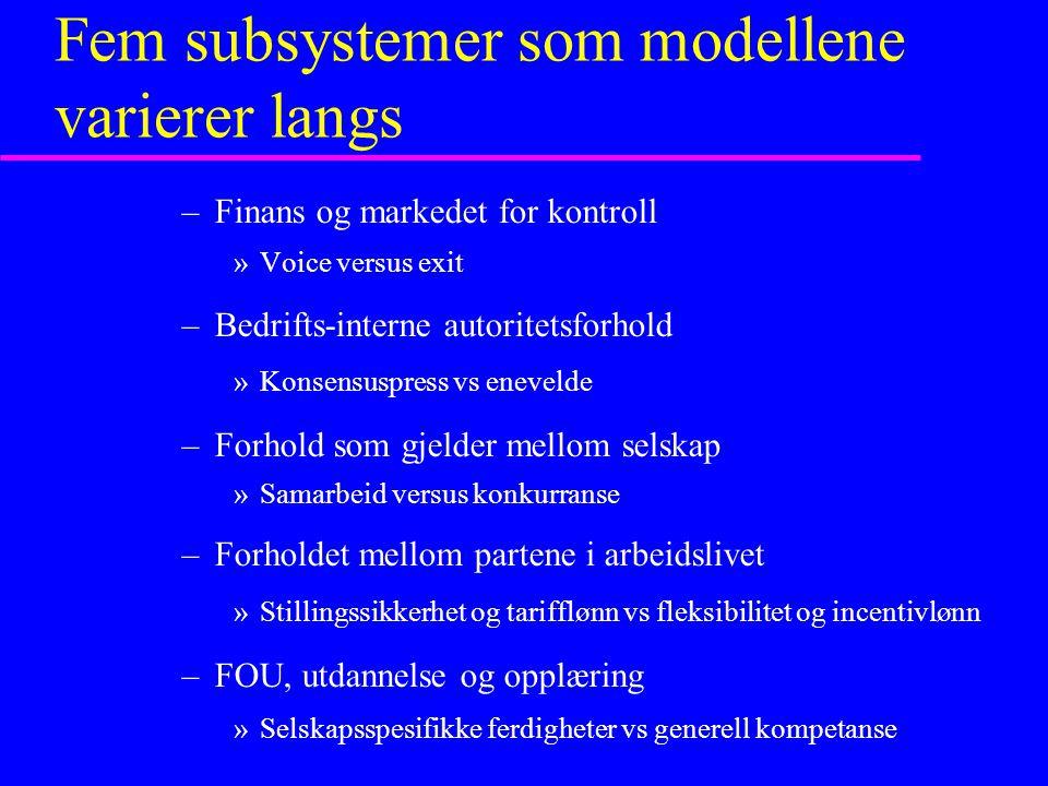 Fem subsystemer som modellene varierer langs