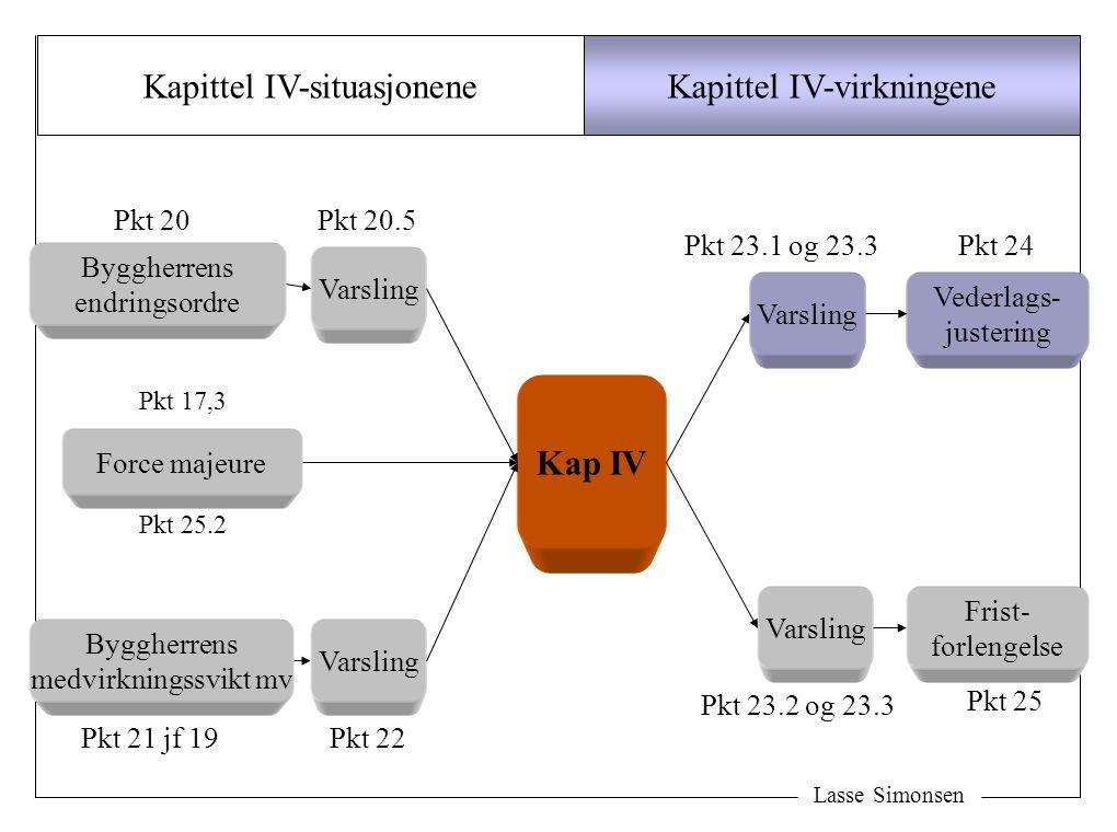 Kapittel IV-situasjonene Kapittel IV-virkningene