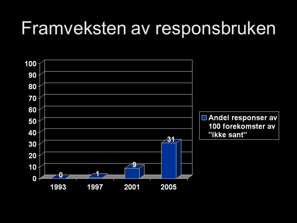 Framveksten av responsbruken