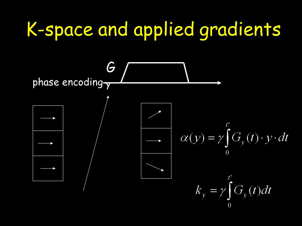 K-space and applied gradients