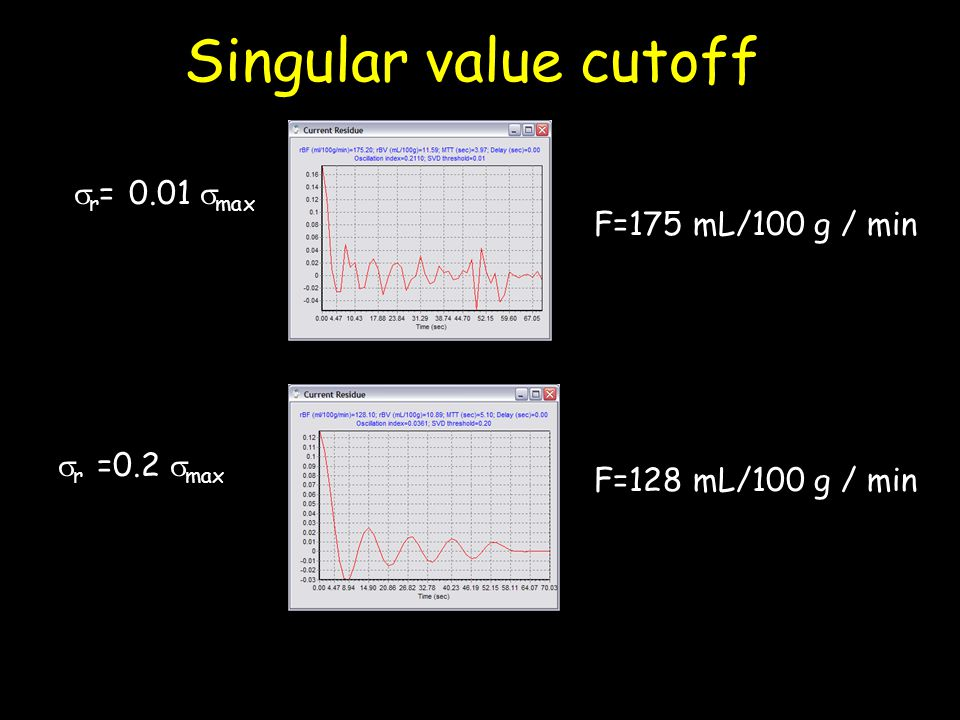 Singular value cutoff r= 0.01 max F=175 mL/100 g / min r =0.2 max