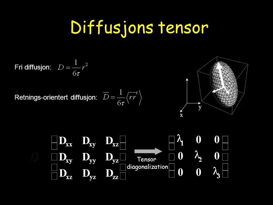 Tensor diagonalization