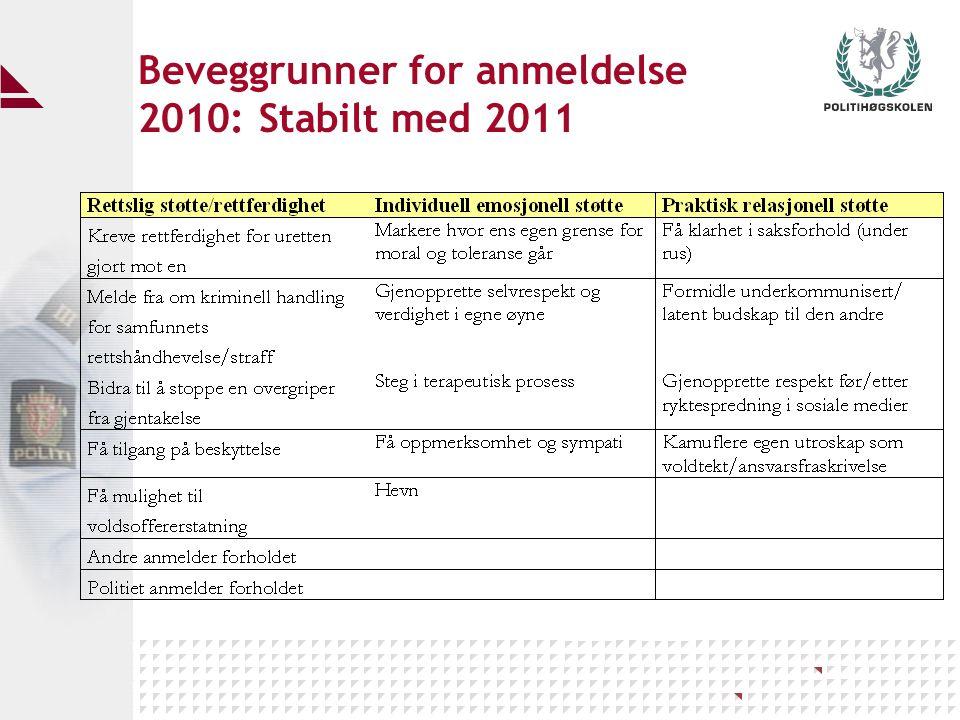 Beveggrunner for anmeldelse 2010: Stabilt med 2011