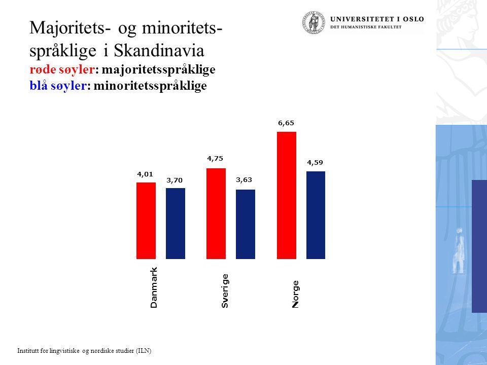 Majoritets- og minoritets- språklige i Skandinavia røde søyler: majoritetsspråklige blå søyler: minoritetsspråklige