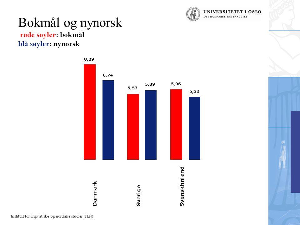 Bokmål og nynorsk røde søyler: bokmål blå søyler: nynorsk
