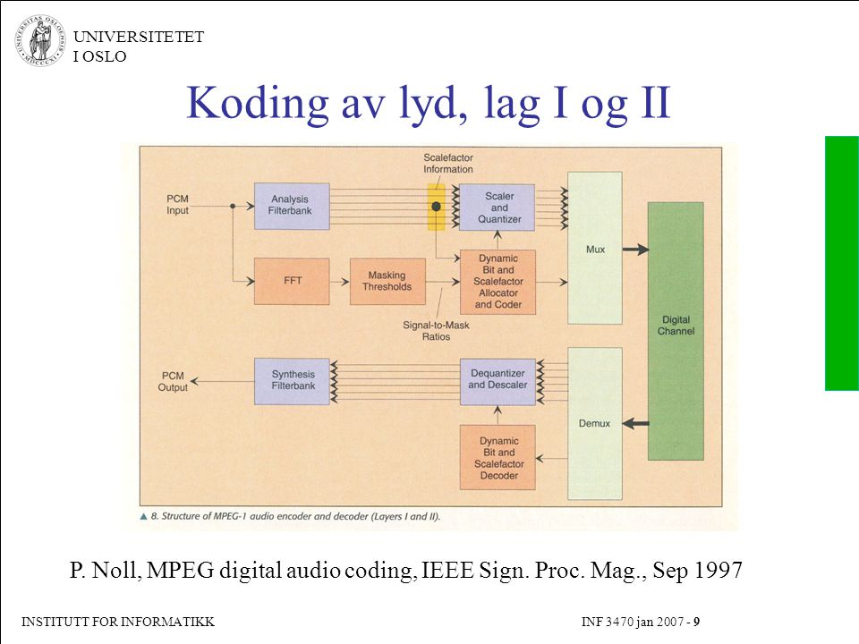 Koding av lyd, lag I og II P. Noll, MPEG digital audio coding, IEEE Sign. Proc. Mag., Sep 1997