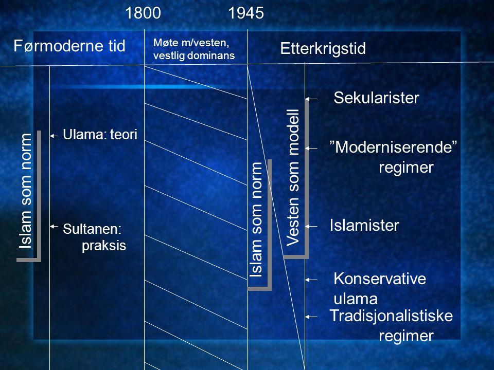 1800 1945 Førmoderne tid Etterkrigstid Sekularister Moderniserende