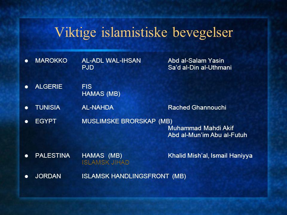 Viktige islamistiske bevegelser