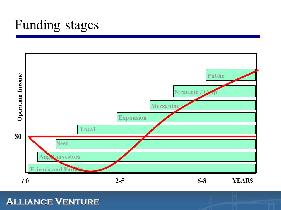 Funding stages $0 t 0 2-5 6-8 Public Operating Income Strategic / Corp