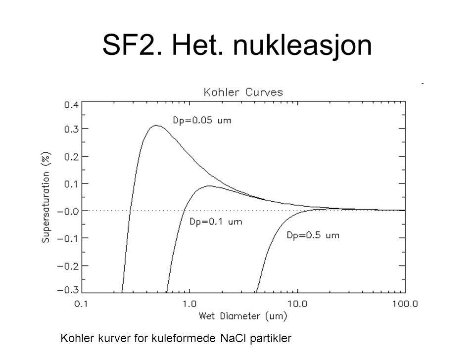 SF2. Het. nukleasjon Kohler kurver for kuleformede NaCl partikler