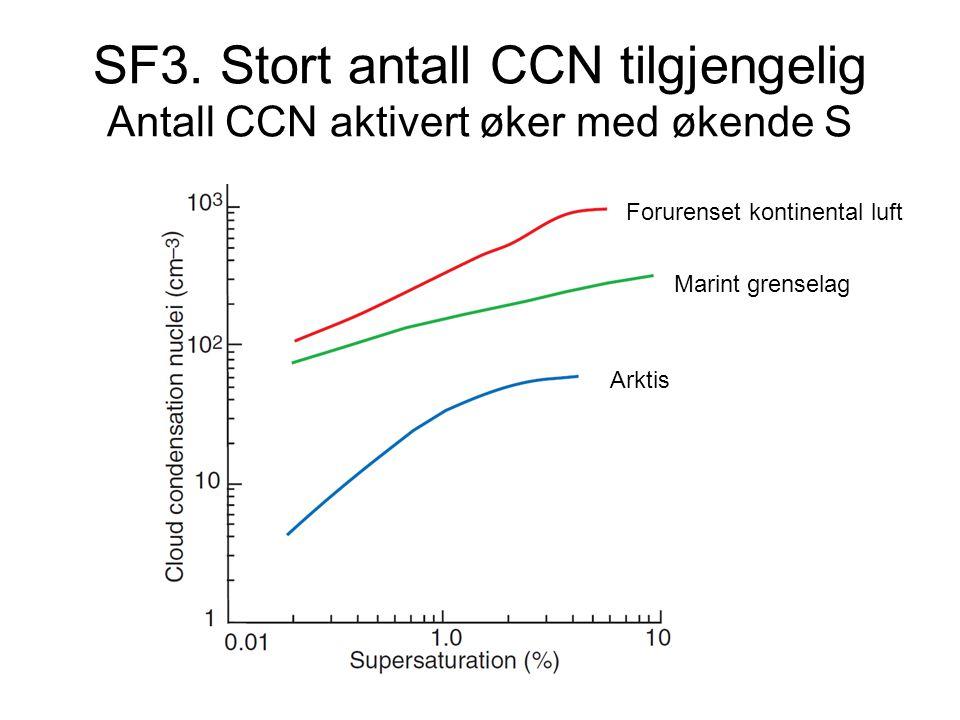 SF3. Stort antall CCN tilgjengelig Antall CCN aktivert øker med økende S