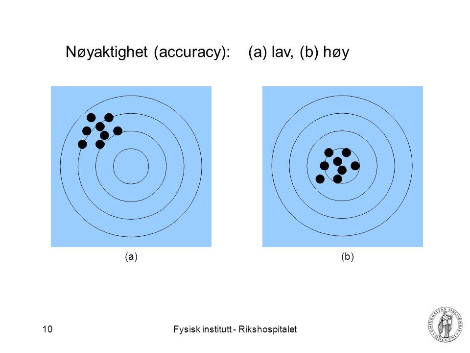 Nøyaktighet (accuracy): (a) lav, (b) høy