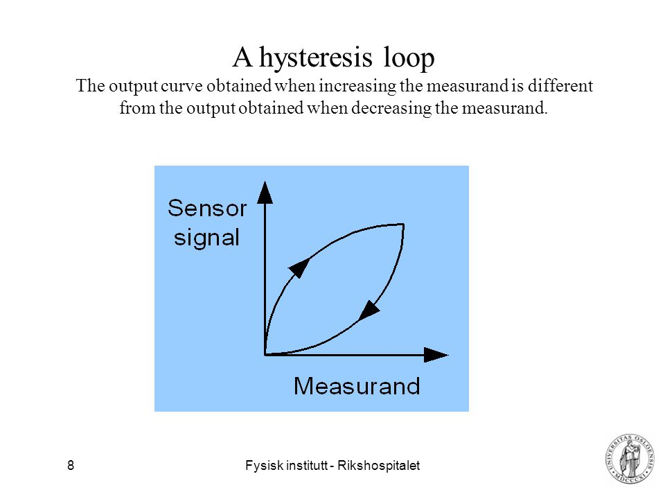 A hysteresis loop The output curve obtained when increasing the measurand is different from the output obtained when decreasing the measurand.