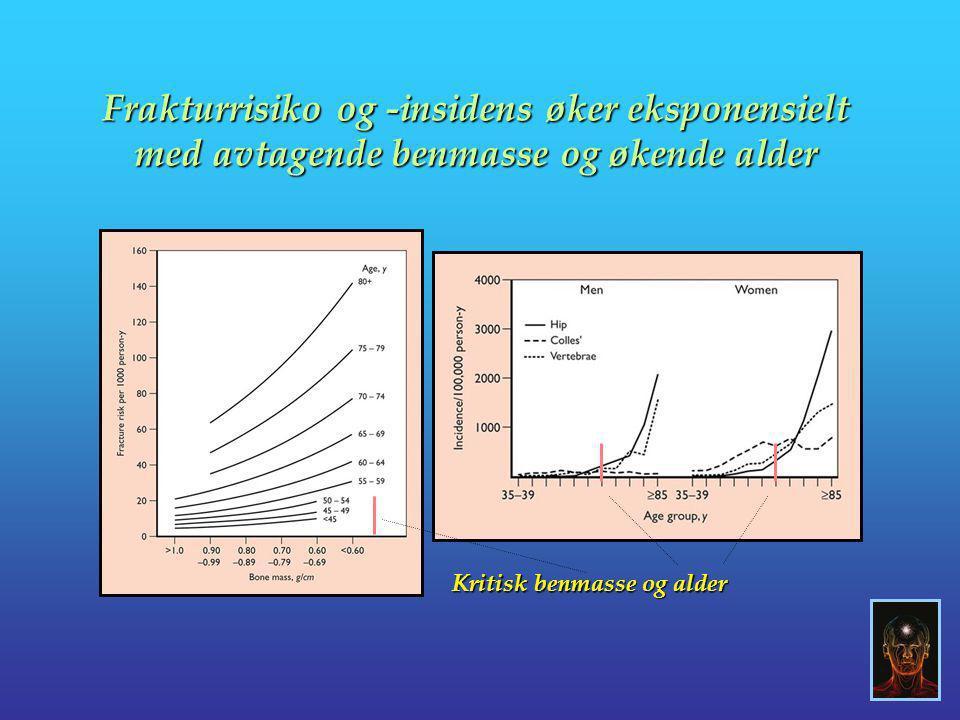 Frakturrisiko og -insidens øker eksponensielt med avtagende benmasse og økende alder