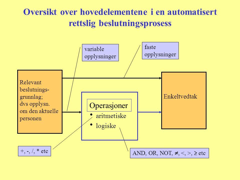 Oversikt over hovedelementene i en automatisert rettslig beslutningsprosess