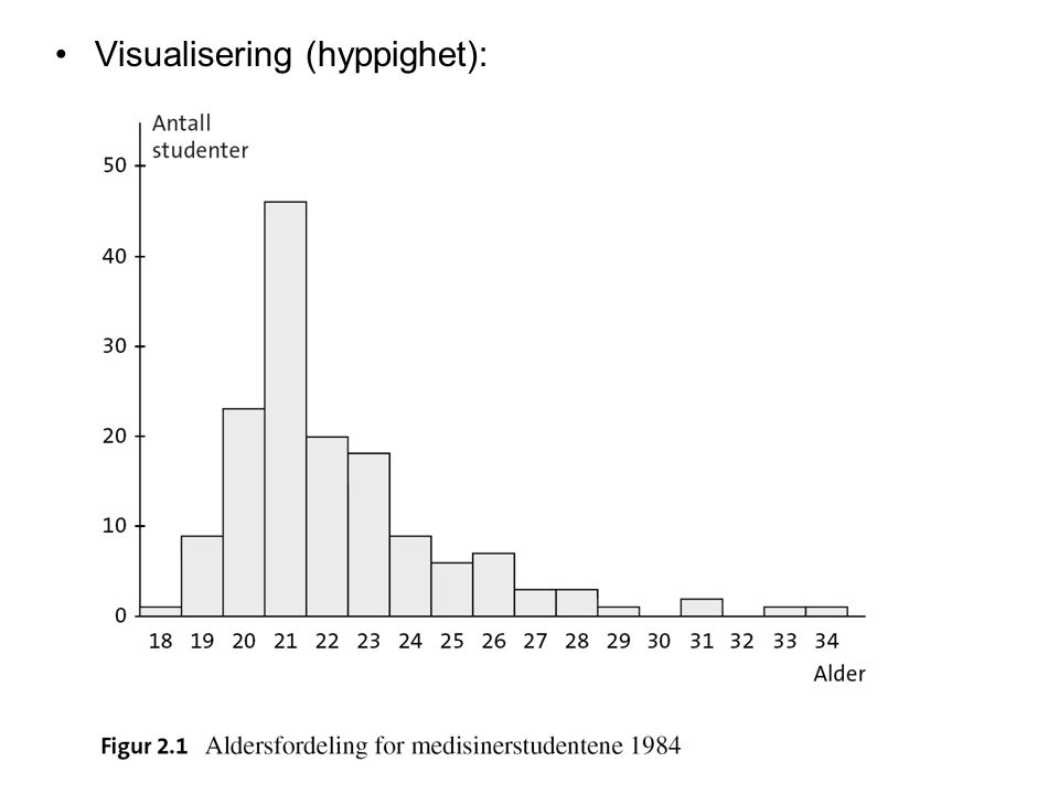 Visualisering (hyppighet):