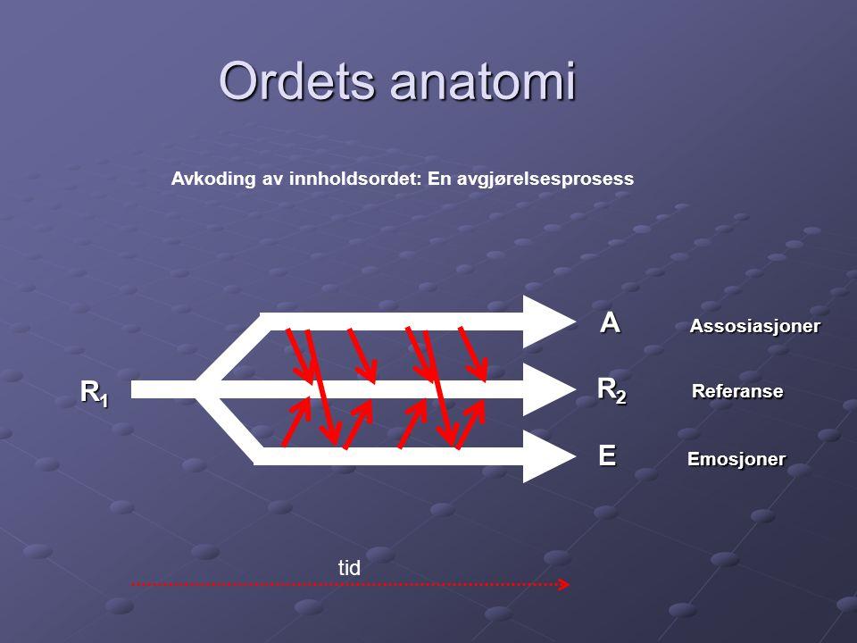 Ordets anatomi A Assosiasjoner R2 Referanse R1 E Emosjoner tid