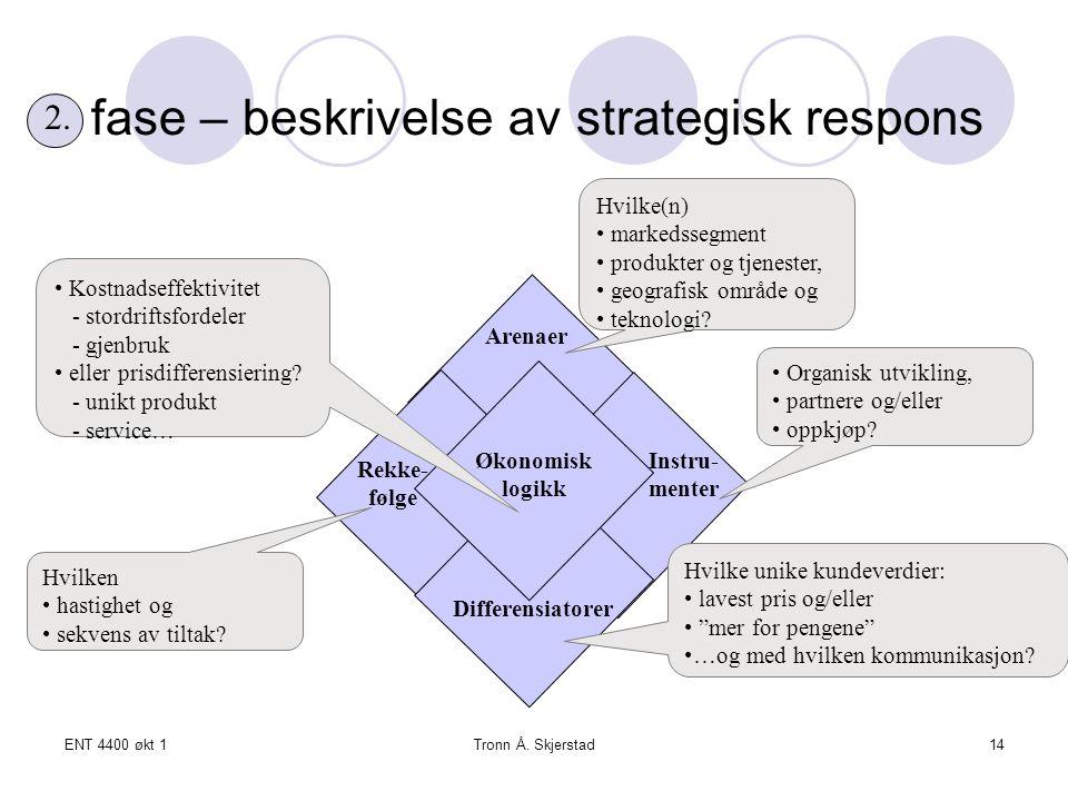 fase – beskrivelse av strategisk respons