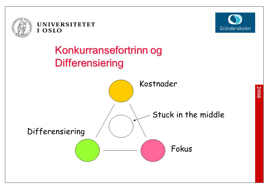 Konkurransefortrinn og Differensiering