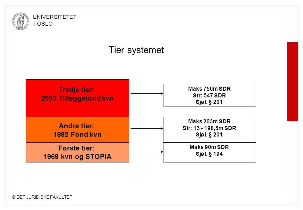 Tier systemet Tredje tier: 2003 Tilleggsfond kvn Andre tier: