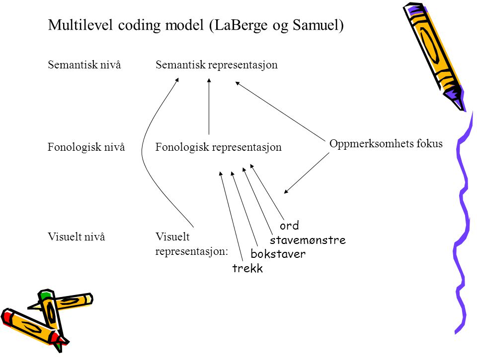 Multilevel coding model (LaBerge og Samuel)