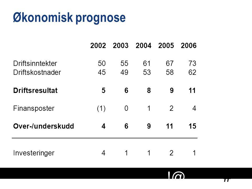 Økonomisk prognose 2002 2003 2004 2005 2006 Driftsinntekter 50 55 61