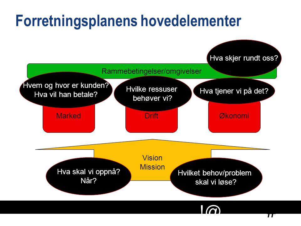 Forretningsplanens hovedelementer
