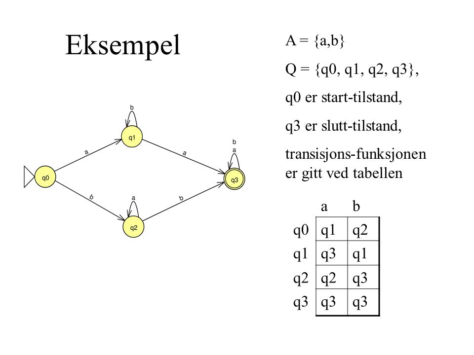 Eksempel A = {a,b} Q = {q0, q1, q2, q3}, q0 er start-tilstand,