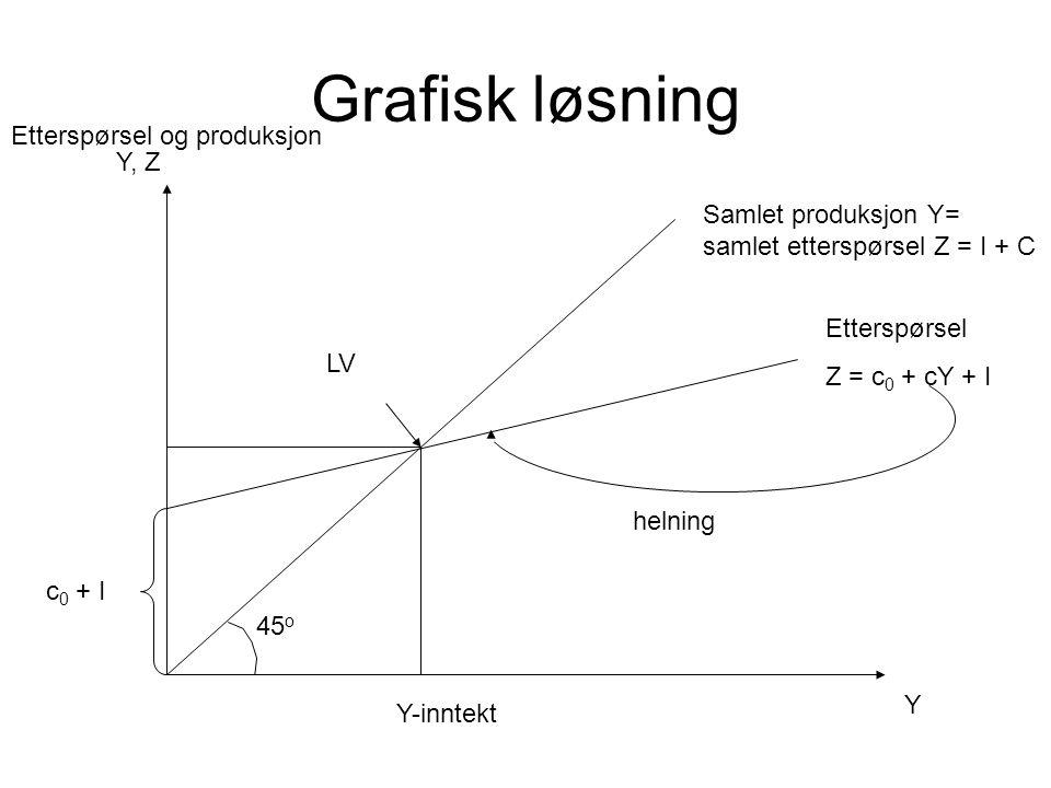 Grafisk løsning Etterspørsel og produksjon Y, Z