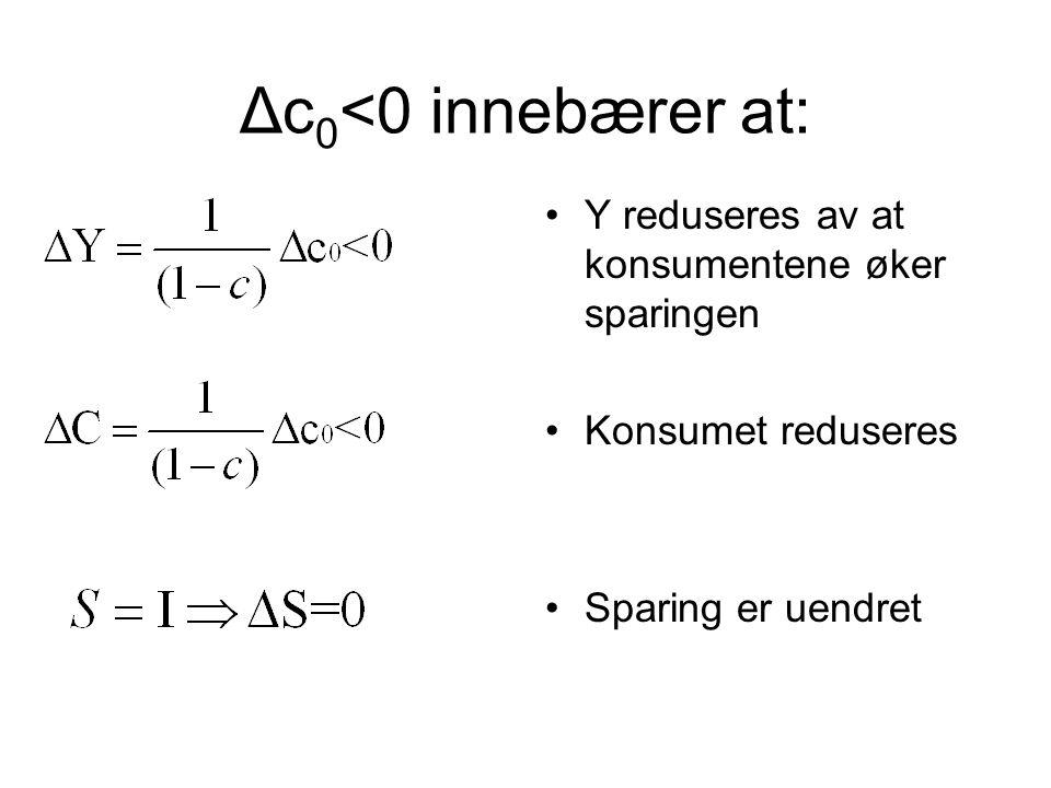 Δc0<0 innebærer at: Y reduseres av at konsumentene øker sparingen