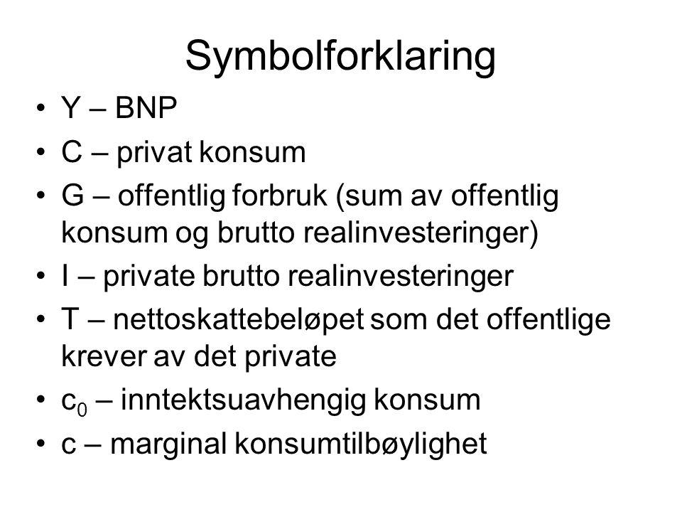 Symbolforklaring Y – BNP C – privat konsum