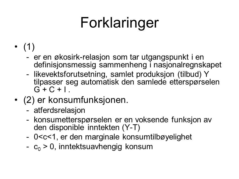 Forklaringer (1) (2) er konsumfunksjonen.