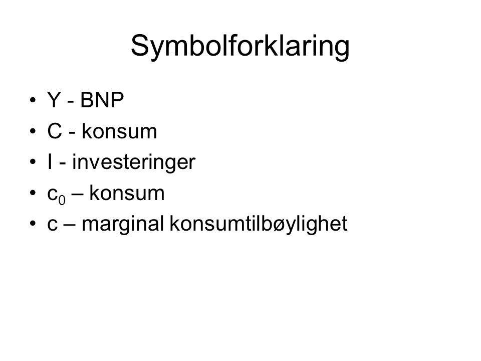 Symbolforklaring Y - BNP C - konsum I - investeringer c0 – konsum