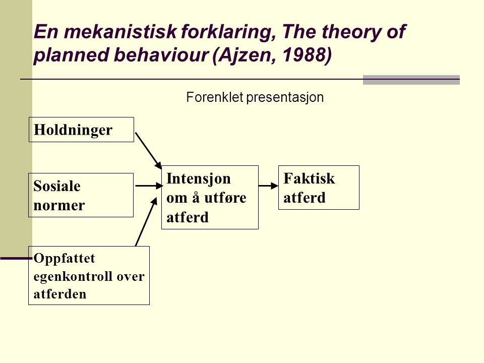 En mekanistisk forklaring, The theory of planned behaviour (Ajzen, 1988)
