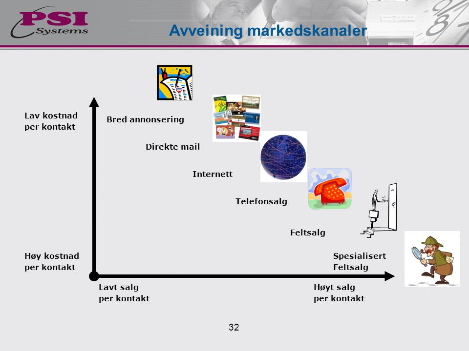 Avveining markedskanaler