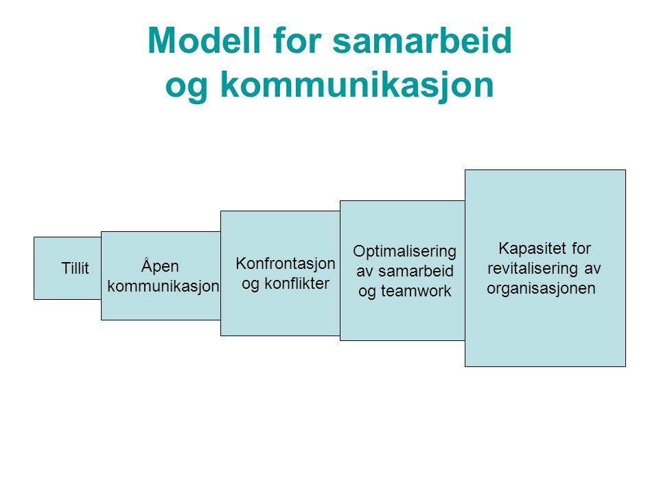 Modell for samarbeid og kommunikasjon